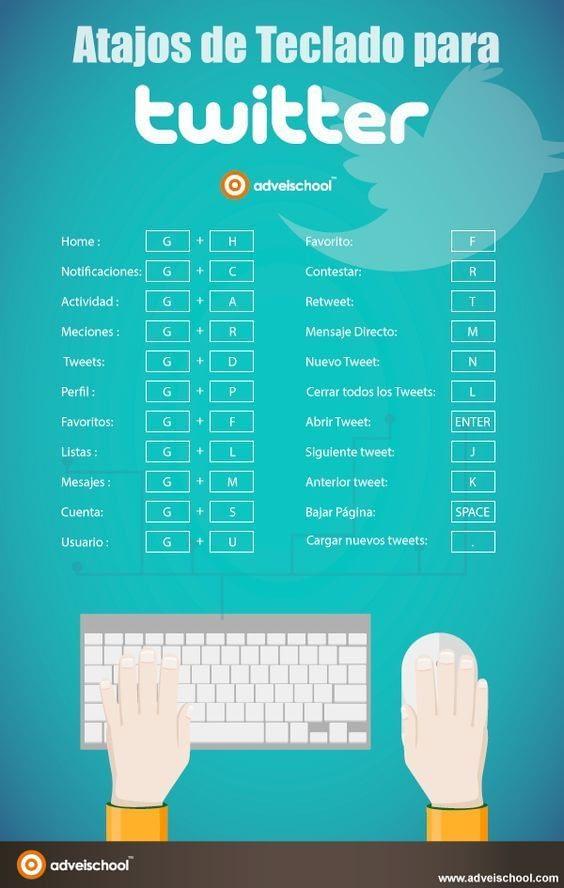 Infografía atajos de teclado twitter
