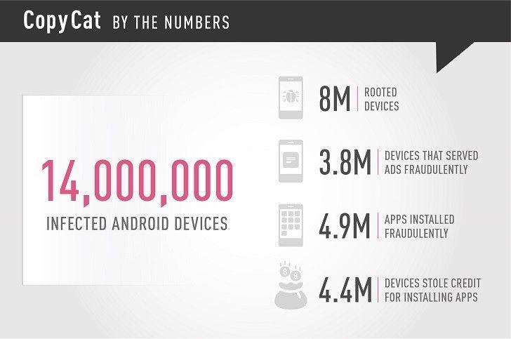 Cantidad de smartphones infectados por copycat