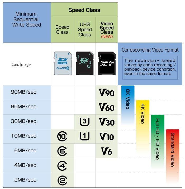 Relación Vídeo y Clase de Tarjetas microSD