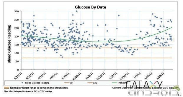 Tendencia de glucemias en Glokoo