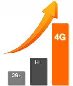 Grafico red 4G