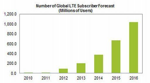 encuesta redes 4G